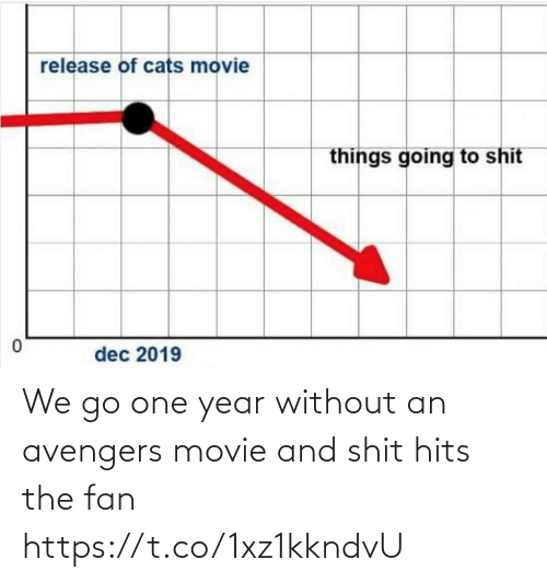 Funny, Avengers, and Movie: We go one year without an avengers movie and shit hits the fan https://t.co/1xz1kkndvU