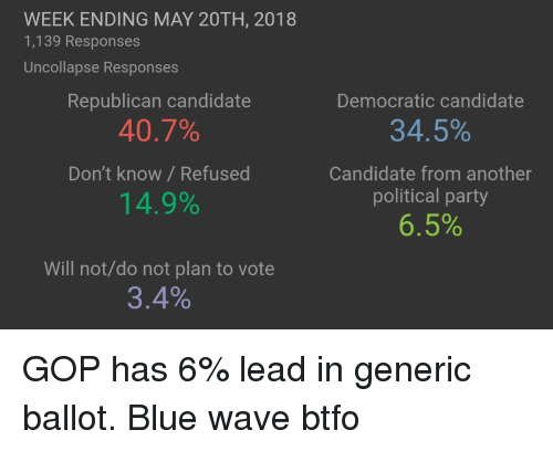 Party, Blue, and Gop: WEEK ENDING MAY 20TH, 2018  1,139 Responses  Uncollapse Responses  Republican candidate  40.7%  Don't know/ Refused  14.9%  Democratic candidate  34.5%  Candidate from another  political party  6.5%  Will not/do not plan to vote  3.4%