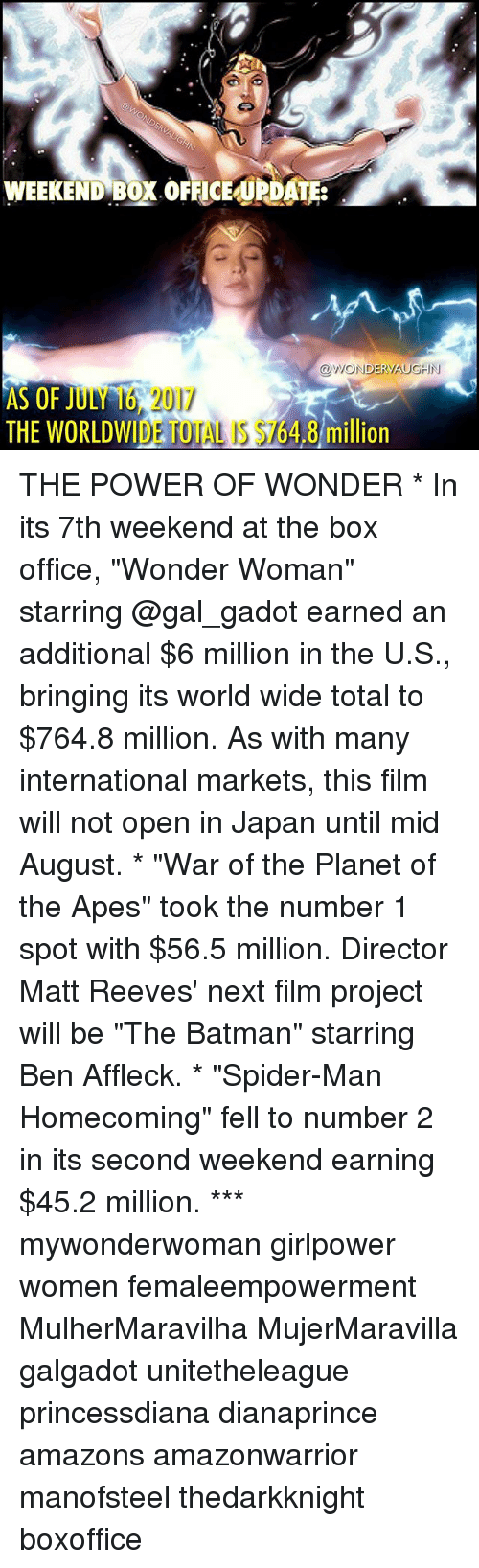 "Batman, Boxing, and Memes: WEEKEND BOX OFFICEUPDATE:  OWONDERVAUGHIN  AS OF JULY 16 2017  THE WORLDWIDE TOTAL IS $164.8 mill  THE WORLDWIDE TOTAL S $764.8 million  ion THE POWER OF WONDER * In its 7th weekend at the box office, ""Wonder Woman"" starring @gal_gadot earned an additional $6 million in the U.S., bringing its world wide total to $764.8 million. As with many international markets, this film will not open in Japan until mid August. * ""War of the Planet of the Apes"" took the number 1 spot with $56.5 million. Director Matt Reeves' next film project will be ""The Batman"" starring Ben Affleck. * ""Spider-Man Homecoming"" fell to number 2 in its second weekend earning $45.2 million. *** mywonderwoman girlpower women femaleempowerment MulherMaravilha MujerMaravilla galgadot unitetheleague princessdiana dianaprince amazons amazonwarrior manofsteel thedarkknight boxoffice"