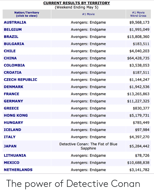 Belgium, Click, and Dank: (Weekend Ending May 5)  Nation/Territory  (click to view)  #1 Movie  Wknd Gross  # 1 Movie  $9,568,173  $1,995,049  $15,808,360  $183,511  $4,040,203  $64,428,735  $3,538,053  $187,511  $1,144,247  $1,942,536  $13,265,863  $11,227,325  $830,377  $5,179,731  $785,449  $97,984  $4,397,270  $5,284,442  $78,726  $10,688,838  $3,141,782  AUSTRALIA  BELGIUM  BRAZIL  BULGARIA  CHILE  CHINA  COLOMBIA  CROATIA  CZECH REPUBLIC  DENMARK  FRANCE  GERMANY  GREECE  HONG KONG  HUNGARY  ICELAND  ITALY  JAPAN  LITHUANIA  MEXICO  NETHERLANDS  Avengers: Endgame  Avengers: Endgame  Avengers: Endgame  Avengers: Endgame  Avengers: Endgame  Avengers: Endgame  Avengers: Endgame  Avengers: Endgame  Avengers: Endgame  Avengers: Endgame  Avengers: Endgame  Avengers: Endgame  Avengers: Endgame  Avengers: Endgame  Avengers: Endgame  Avengers: Endgame  Avengers: Endgame  Detective Conan: The Fist of Blue  Sapphire  Avengers: Endgame  Avengers: Endgame  Avengers: Endgame The power of Detective Conan