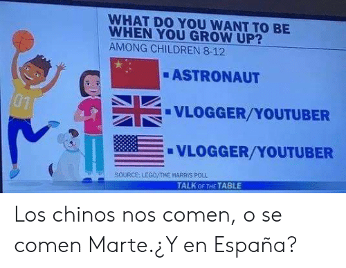 Children, Lego, and Youtuber: WHAT DO YOU WANT TO BE  WHEN YOU GROW UP?  AMONG CHILDREN 8-12  ASTRONAUT  01  VLOGGER/YOUTUBER  VLOGGER/YOUTUBER  SOURCE: LEGO/THE HARRIS P0LL  TALK OF THE TABLE Los chinos nos comen, o se comen Marte.¿Y en España?
