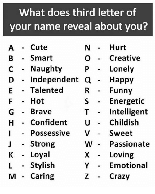 What Does Third Letter of Your Name Reveal About You? - Hurt
