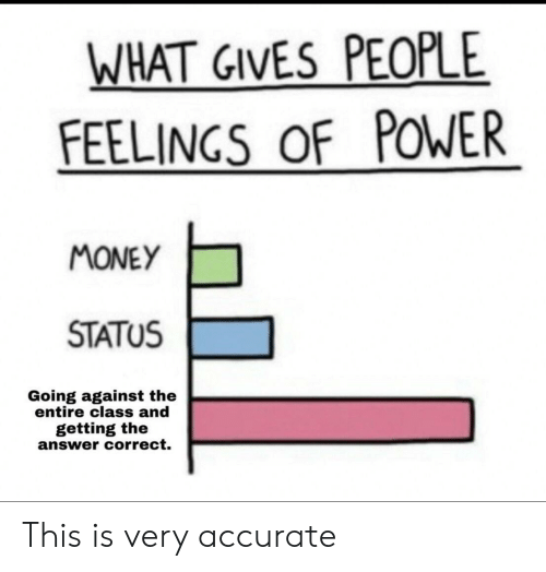 Money, Power, and Answer: WHAT GIVES PEOPLE  FEELINGS OF POWER  MONEY  STATUS  Going against the  entire class and  getting the  answer correct. This is very accurate