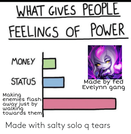 League of Legends, Money, and Being Salty: WHAT GIVES PEOPLE  FEELINGS OF POWER  MONEY  STATUS  Made by fed  Evelynn gang  Making  enemies flash  αυοy just by  walking  towards them Made with salty solo q tears
