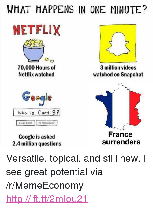 """Google, Netflix, and Snapchat: WHAT HAPPENS IN ONE MINUTE?  NETFLIX  70,000 Hours of  Netflix watched  3 million videos  watched on Snapchat  Google  Who is Cardi B?  Google Search  mFeeling Lucky  Google is asked  2.4 million questions  France  surrenders <p>Versatile, topical, and still new. I see great potential via /r/MemeEconomy <a href=""""http://ift.tt/2mIou21"""">http://ift.tt/2mIou21</a></p>"""