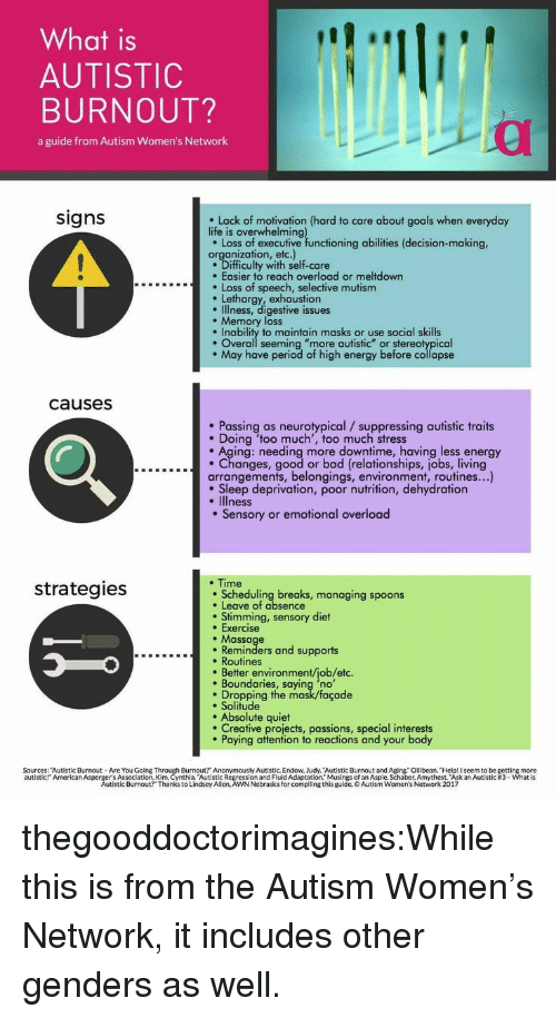 "Bad, Energy, and Goals: What is  AUTISTIC  BURNOUT?  a guide from Autism Women's Network  signs  Lack of motivation (hard to care about goals when everyday  life is overwhelming  e Loss of executive functioning abilities (decision-making,  organization, etc.)  Difficulty with self-care  . Easier to reach overload or meltdown  Loss of speech, selective mutism  Lethargy, exhaustion  e Illness, digestive issues  . Memory loss  Inability to maintain masks or use social skills  . Overall seeming ""more autistic"" or stereotypical  May have period of high energy before collapse  causesS  Passing as neurotypical /suppressing autistic traits  . Doing 'too much', too much stress  . Aging: needing more downtime, having less energy  ....c...Changes, good or bad (relationships, jobs, living  arrangements, belongings, environment, routines...)  . Sleep deprivation, poor nutrition, dehydration  . Illness  . Sensory or emotional overload  . Time  strategies  Scheduling breaks, managing spoons  . Leave of absence  . Stimming, sensory diet  . Exercise  . Massage  Reminders and supports  . Routines  . Better environment/job/etc.  Boundaries, saying 'no  Dropping the mask/façade  e Solitude  . Absolute quiet  Creative projects, passions, special interests  Paying attention to reactions and your body  Sources: ""Autistic Burnout- Are You Going  Burnout? Anonymously Autistic. Endow, Judy. Autistic Burnout and Aging. Ollibean. Help! I seem to be getting more  ssion and Fluid Adaptation."" Musings of an Aspie. Schaber, Amythest. ""Ask an Autistic #3-what is  urnout? Thanks toia dsey All ReAWNNebraska ford p ng this guides of anti ne. haber, Amythest skan Autistic #3 what is  autistic  American Asperg tistic  Autistic Burnout?"" Thanks to Lindsey Allen, AWN Nebraska for compiling this guide. o Autism Women's Network 2017 thegooddoctorimagines:While this is from the Autism Women's Network, it includes other genders as well."