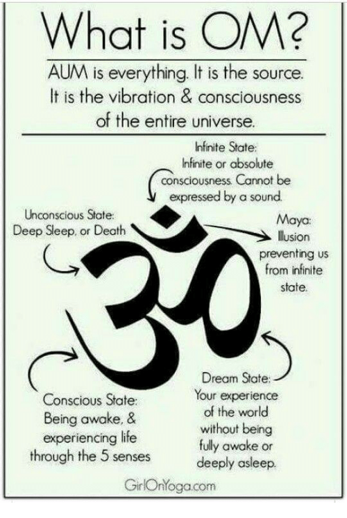 Life, Death, and What Is: What is OM?  AUM is everything. It is the source.  It is the vibration & consciousness  of the entire universe  Infinite State  Infinite or absolute  consciousness Cannot be  expressed by a sound  Unconscious State  Deep Sleep. or Death  Maya  lusion  preventing us  from infinite  state.  C,  Conscious State:  Being awake, &  experiencing life  Dream State:  Your experience  of the world  without being  fully awake or  deeply asleep.  GirlOnYogacom