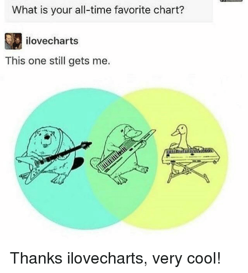 Cool, Time, and What Is: What is your all-time favorite chart?  ilovecharts  This one still gets me. Thanks ilovecharts, very cool!