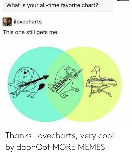 Dank, Memes, and Target: What is your all-time favorite chart?  ilovecharts  This one still gets me. Thanks ilovecharts, very cool! by daphOof MORE MEMES