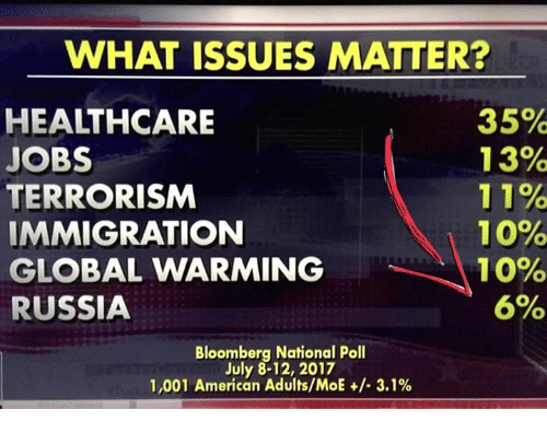 Home Market Barrel Room Trophy Room ◀ Share Related ▶ Global warming memes American Immigration Jobs Russia Moe. Terrorism 🤖 bloomberg issues july next collect meme → Embed it next → WHAT ISSUES MATTER? HEALTHCARE JOBS TERRORISM IMMIGRATION GLOBAL WARMING RUSSIA 35% 13% 11% 1 0% 10% 6% Bloomberg National Poll July 8-12 2017 1001 American AdultsMoE +-31% Meme Global warming memes American Immigration Jobs Russia Moe. Terrorism 🤖 bloomberg issues july what moes matter Healthcare 0 10 National Adults Global warming Global warming memes memes American American Immigration Immigration Jobs Jobs Russia Russia Moe. Moe. Terrorism Terrorism 🤖 🤖 bloomberg bloomberg issues issues july july what what moes moes matter matter Healthcare Healthcare 0 10 0 10 National National Adults Adults found @ 2 likes ON 2017-07-24 07:14:49 BY me.me source: facebook view more on me.me