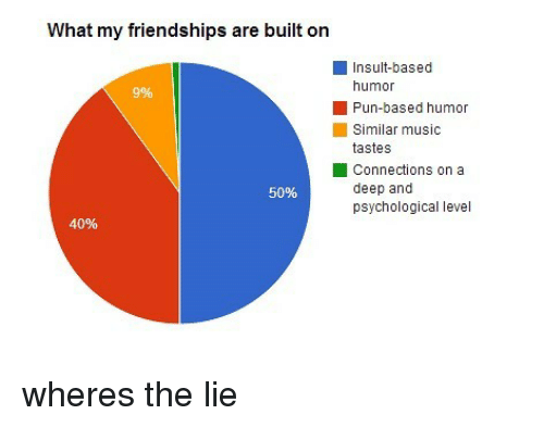 Memes, Music, and 🤖: What my friendships are built on  Insult-based  humor  Pun-based humor  Similar music  tastes  Connections on a  50%  deep and  psychological level  40% wheres the lie