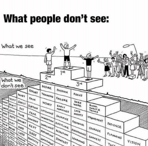 Goals, Work, and Vision: What people don't see:  What we see  1st  3N  2M  DESIRE FASSION  Focus  don't see  SOUST TAIN  What we  ESFORT TEAINING FAILURE  SLOOD  SWEAT&  TEARS  NARD  WORK  LATE  EAFLY  tNJURY  nOKNINGSNIDTS egovEMENT PATIENCE  TESTS GOALS ELATION LISTENING SACRIFICE FEEPACK COURAGE  aSIT 301  GET TuME ANERT LoE LINESS REECTON LEARNING  cr OUTS StroTREST MotATOnSTATEGY  FEAR GVATIN DISCITLINEesNCESANESS  PLANNING  VISION  TACT  IET BOTE  IVEINE LOSS oSTY  SLEET  ComteiTARCNT  *  TEAM