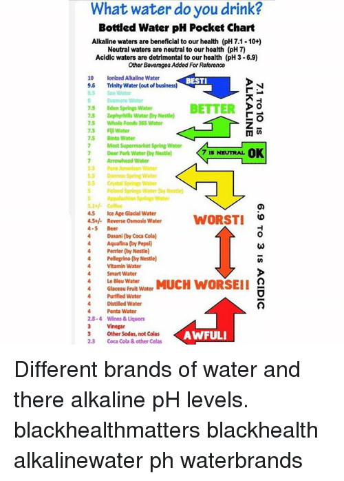 What Water Do You Drink? Bottled Water pH Pocket Chart Alkaline