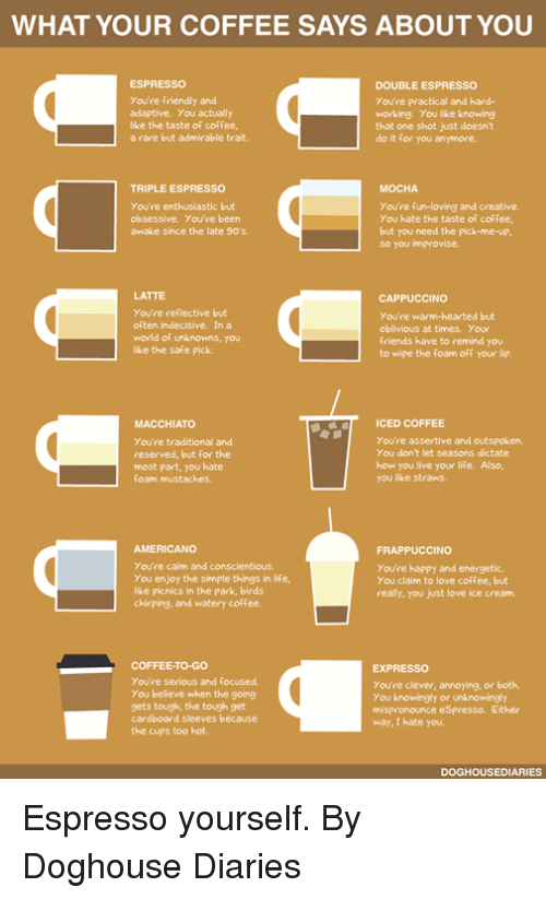 Dank, Friends, and Life: WHAT YOUR COFFEE SAYS ABOUT YOU  ESPRESSO  You're friendly and  adaptive. You actually  like the taste of coffee  a rare but admirable trait.  DOUBLE ESPRESSO  You're practical and hard-  working. You like knowing  that one shot just doesnt  do it for you anymore.  MOCHA  TRIPLE ESPRESSO  You're enthusiastic but  obsessive. You've been  awake since the late 90's.  You're fun-loving and creative  You hate the taste of coffee  but you need the pick-me-up  so you improvise.  LATTE  You're reflective but  often indecisive. In a  world of unknowns, you  like the safe pick  CAPPUCCINO  You're warm-hearted but  oblivious at times. Your  friends have to remind you  to wipe the foam off your lip  ICED COFFEE  MACCHIATO  You're traditional and  reserved, but for the  most part, you hate  foam mustaches.  You're assertive and outspoken  You don't let seasons dictate  how you live your life. Also,  you like straws.  AMERICANO  You're calm and conscientious  You enjoy the simple things in life  like picnics in the park, birds  chirping, and watery coffee.  FRAPPUCCINO  You're happy and energetic  You claim to love coffee, but  really, you just love ice cream  COFFEE-TO-GO  You're serious and focused  You believe when the going  gets tough, the tough get  cardboard sleeves because  the cups too hot  EXPRESSO  You're clever, annoying, or both  You knowingly or unknowingly  mispronounce eSpresso. Either  way, I hate you  DOGHOUSEDIARIES Espresso yourself.  By Doghouse Diaries