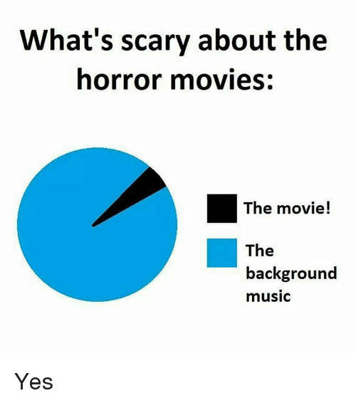 What's Scary About the Horror Movies the Movie! The
