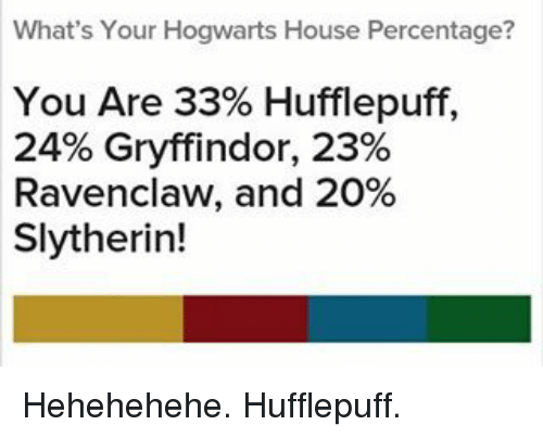Whats Your Hogwarts House Percentage You Are 33 Hufflepuff 24