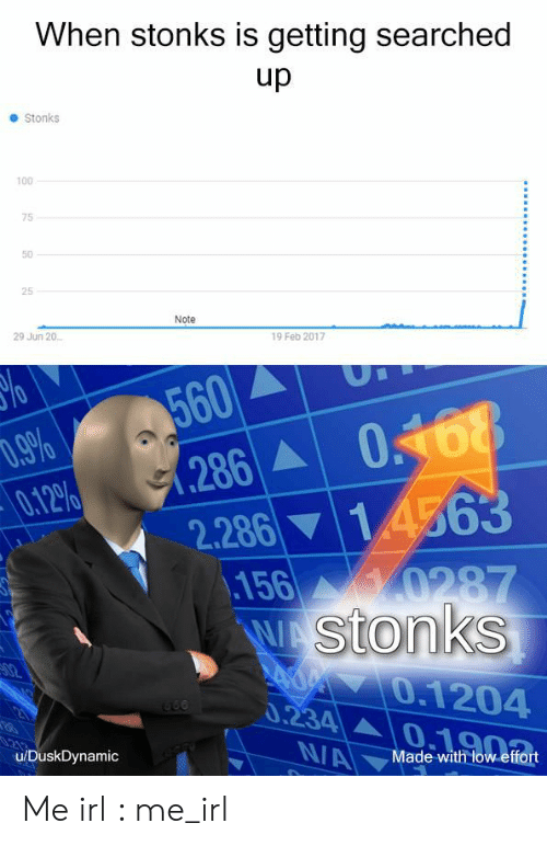 Irl, Me IRL, and Note: When stonks is getting searched  up  Stonks  100  75  50  25  Note  29 Jun 20  19 Feb 2017  %o  560  0.9%  0.12%  286 068  2.286 14563  156 0287  WA Stonks  Ad 0.1204  0.234  02  NA  u/DuskDynamic  Made with low effort Me irl : me_irl