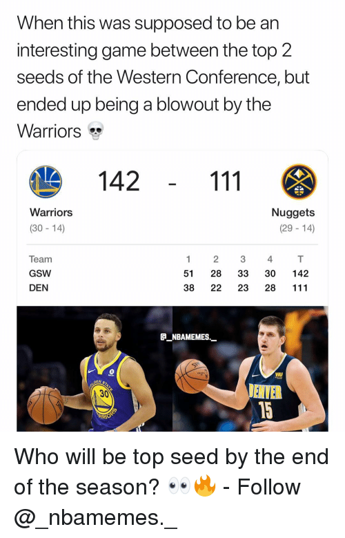 Memes, Game, and Warriors: When this was supposed to be an  interesting game between the top 2  seeds of the Western Conference, but  ended up being a blowout by the  Warriors  142  Warriors  Nuggets  (29 - 14)  (30- 14)  Team  GSW  DEN  1 2 34  51 28 33 30 142  38 22 23 28 111  ENBAMEMES.  30 Who will be top seed by the end of the season? 👀🔥 - Follow @_nbamemes._