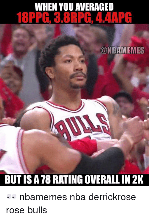 Basketball, Nba, and Sports: WHEN YOU AVERAGED  18PPG, 3.8RPG, 4,4APG  ONBAMEMES  BUT IS A 78 RATING OVERALLIN 2K 👀 nbamemes nba derrickrose rose bulls