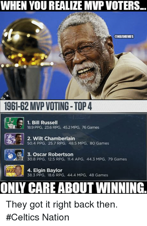 Nba, Wilt Chamberlain, and Baylor: WHEN YOU REALIZE MVP VOTERS...  ONBAMEMES  1961-62 MVP VOTING-TOP4  1. Bill Russell  I 18.9 PPG, 23.6 RPG, 45.2 MPG, 76 Games  N 2. Wilt Chamberlain  50,4 PPG, 25.7 RPG, 48,5 MPG, 8O Games  3. Oscar Robertson  30.8 PPG, 12.5 RPG, 11.4 APG, 44.3 MPG, 79 Games  4. Elgin Baylor  38,3 PPG, 18.6 RPG, 44.4 MPG, 48 Games They got it right back then. #Celtics Nation