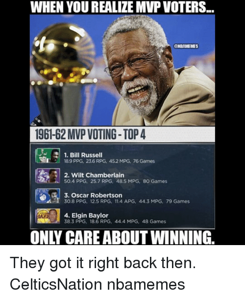 Memes, Wilt Chamberlain, and Baylor: WHEN YOU REALIZE MVP VOTERS...  ONBAMEMES  196162 MVP VOTING- TOP 4  1. Bill Russell  189 PPG, 23.6 RPG, 45.2 MPG, 76 Games  2. Wilt Chamberlain  50.4 PPG, 25.7 RPG, 48.5 MPG, 8O Games  3. Oscar Robertson  I 30.8 PPG, 12.5 RPG, 11.4 APG, 44.3 MPG, 79 Games  4. Elgin Baylor  38.3 PPG, 18.6 RPG, 44.4 MPG, 48 Games They got it right back then. CelticsNation nbamemes