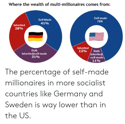 Germany, Sweden, and Socialist: Where the wealth of multi-millionaires comes from:  Self-made  Self-Made  76%  41%  Inherited  28%  Inherited  Both  13%  Both  Inherited/self-made  31%  inherited  self-made  11% The percentage of self-made millionaires in more socialist countries like Germany and Sweden is way lower than in the US.