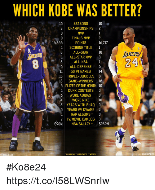 e70b2417665e WHICH KOBE WAS BETTER  10 SEASONS 10 3 CHAMPIONSHIPS 2 MVP 0 FINALS ...