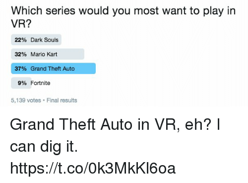 Which Series Would You Most Want to Play in VR? 22% Dark Souls 32