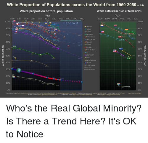 White Proportion of Populations Across the World From 1950