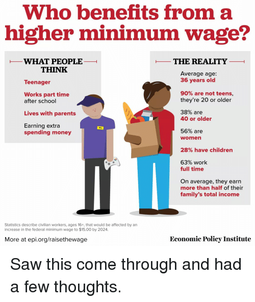 90 Of Parents Think Their Kids Are On >> Who Benefits From A Higher Minimum Wage What People The Reality