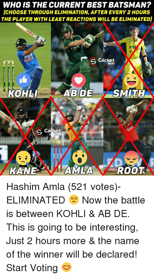 Memes, 🤖, and Kane: WHO IS THE CURRENT BEST BATSMAN?  ICHOOSETHROUGHELIMINATION, AFTER EVERY 2HOURS  THE PLAYER WITH LEASTREACTIONS WILL BEELIMINATEDj  S Shots  KOHLI  AB DE  SMITH  S Cricket  KANE  AMLA  ROOT Hashim Amla (521 votes)- ELIMINATED 😒  Now the battle is between KOHLI & AB DE. This is going to be interesting, Just 2 hours more & the name of the winner will be declared!  Start Voting 😊