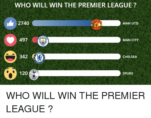 Chelsea, Memes, and Premier League: WHO WILL WIN THE PREMIER LEAGUE?  1 2740  497  342  MAN UTD  MAN CITY  CHELSEA  120  SPURS WHO WILL WIN THE PREMIER LEAGUE ?