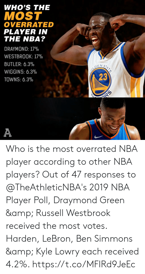Draymond Green, Kyle Lowry, and Memes: WHO'S THE  MOST  OVERRATED  PLAYER IN  THE NBA?  DRAYMOND: 17%  WESTBROOK: 17%  BUTLER: 6.3%  WIGGINS: 6.3%  TOWNS: 6.3%  23 Who is the most overrated NBA player according to other NBA players?   Out of 47 responses to @TheAthleticNBA's 2019 NBA Player Poll, Draymond Green & Russell Westbrook received the most votes. Harden, LeBron, Ben Simmons & Kyle Lowry each received 4.2%. https://t.co/MFIRd9JeEc