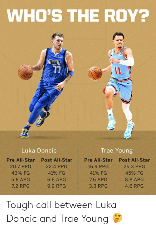 All Star, Memes, and Star: WHO'S THE ROY?  17  Luka Doncic  Trae Young  Pre All-Star  20.7 PPC  43% FG  5.6 APG  7.2 RPG  Post All-Star  22.4 PPG  41% FG  6.6 APG  9.2 RPG  Pre All-Star  Post All-Star  4190 FG  7.6 APG  3.3 RPG  4590 FG  8.8 APG  4.6 RPG Tough call between Luka Doncic and Trae Young 🤔