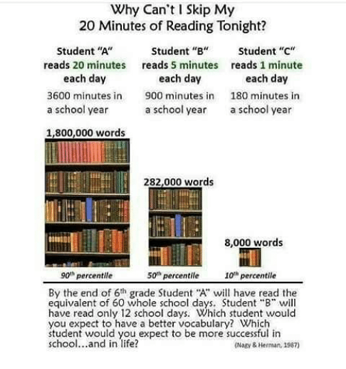 "Bilbo, Life, and Memes: Why Can't I Skip My  20 Minutes of Reading Tonight?  Student ""A""  reads 20 minutes  each day  Student ""B""  reads 5 minutes  each day  Student ""C""  reads 1 minute  each day  3600 minutes in 900 minutesn 180 minutes in  a school year  a school year  a school year  1,800,000 words  282,000 words  8,000 words  g0h percentile  50tm percentile  I0 percentile  By the end of 6h grade Student A"" have read the  equivalent of 60 whole school days. Student ""B"" will  have read only 12 school days. Which student would  you expect to have a better vocabulary? Which  student would you expect to be more successful in  school...and in life?  Nagy & Heran, 1987)"