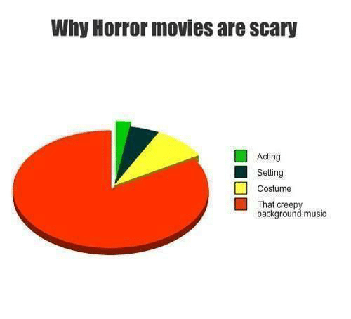 Memes, Horror Movies, and 🤖: Why Horror movies are scary  Acting  Setting  Costume  That creep  background music