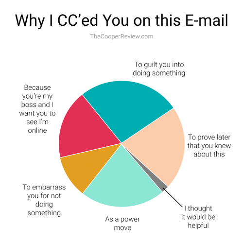 Memes, Mail, and Power: Why I CC'ed You on this E-mail  TheCooperReview.com  To guilt you into  doing something  Because  you're my  boss and I  want you to  see I'm  online  To prove later  that you knew  about this  To embarrass  you for not  doing  something  I thought  it would be  As a power  helpful  move