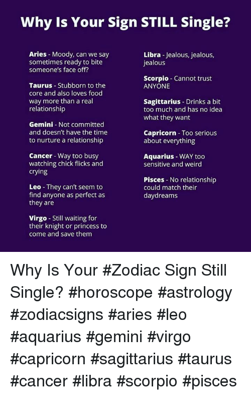 Daily astrology aries