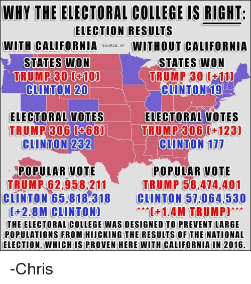Memes, California, and 🤖: WHY THE ELECTORAL COLLEGE IS RIGHT.  ELECTION RESULTS  WITH CALIFORNIA  SOURCE: AP  WITHOUT CALIFORNIA  STATES WON  STATES WON  TRUMP 30 0+10)  TRUMP 30 (+11)  CLINTON 20  CLINTON 19  ELECTORAL VOTES ELECTORAL VOTES  TRUMP 306 (468)  TRUMP 306 12aj  CLINTON 111  282  CLINTON  POPULAR VOTE  POPULAR VOTE  TRUMP 62,958,211 TRUMP 58,474,401  CLINTON 65,818,318  CLINTON 57,064,530  0+2.8M CLINTON]  C+1.4M TRUMP)  THE ELECTORAL COLLEGE WAS DESIGNED TO PREVENTILARGE  POPULATIONS FROM HIJCKING THE RESULTS OF THE NATIONAL  ELECTION, WHICHIS PROVEN HERE WITH CALIFORNIA IN 2016. -Chris