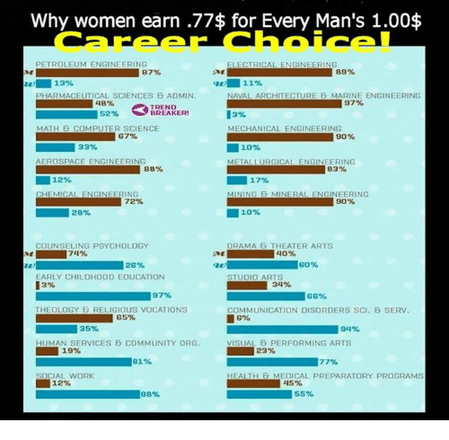 Why Women Earn 77$ for Every Man\'s 100$ Career Choice! PETROLEUM ...
