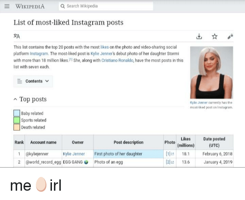 Cristiano Ronaldo, Instagram, and Kylie Jenner: WIKIPEDIA  Q Search Wikipedia  List of most-liked Instagram posts  This list contains the top 20 posts with the most likes on the photo and video-sharing social  platform Instagram. The most-liked post is Kylie Jenner's debut photo of her daughter Stormi  with more than 18 million likes, she, along with Cristiano Ronaldo, have the most posts in this  list with seven each.  Contents v  n Top posts  Kylie Jenner ourrently has the  most-liked post on Instagram  Baby related  Sports related  Death related  Date posted  (UTC)  es  Rank Account name  Photo (millions)  Owner  Post description  1 akyliejennerKylie Jenner First photo of her daughter  2 @world record egg EGG GANGPhoto of an egg  18. February 6, 2018  13.6 Jauary 4, 2019  2