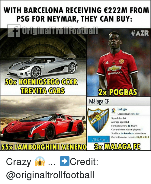Barcelona, Cars, and Crazy: WITH BARCELONA RECEIVING 222M FROM  PSG FOR NEYMAR, THEY CAN BUY:  #AZR  CHEVROLET  50x  KOENIGSEGG CCXR  TREVITA CARS  2x POGBAS  Málaga CF  LaLiga  League level: First tier  Squad size: 26  Average age: 25,9  Foreign players: 13 50,0%  Current international players: 7  Stadium: La Rosaleda 30.044 Seats  Current transfer record: +21,00 Mill.  70,40 Mil  55x LAM BORGHINI VENENO  3x MALAGA FC Crazy 😱 ... ➡️Credit: @originaltrollfootball