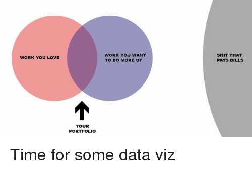 Love, Shit, and Work: WORK YOU WANT  TO DO MORE OF  SHIT THAT  PAYS BILLS  WORK YOU LOVE  YOUR  PORTFOLIO Time for some data viz