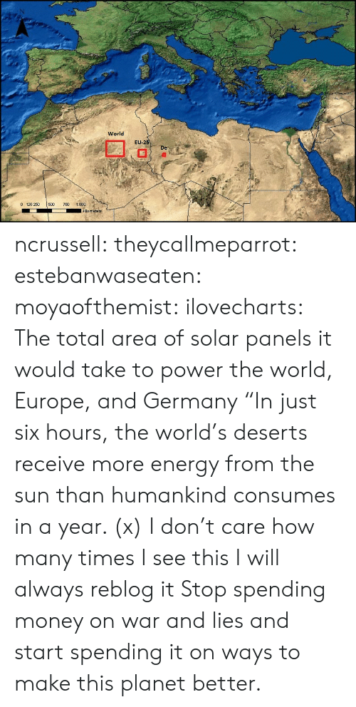 """Energy, How Many Times, and Money: World  EU  -2  De  0 125 250 500 0 1.000  kilo meters ncrussell:  theycallmeparrot:  estebanwaseaten:  moyaofthemist:  ilovecharts:  The total area of solar panels it would take to power the world, Europe, and Germany    """"In just six hours, the world's deserts receive more energy from the sun than humankind consumes in a year. (x)  I don't care how many times I see this I will always reblog it  Stop spending money on war and lies and start spending it on ways to make this planet better."""