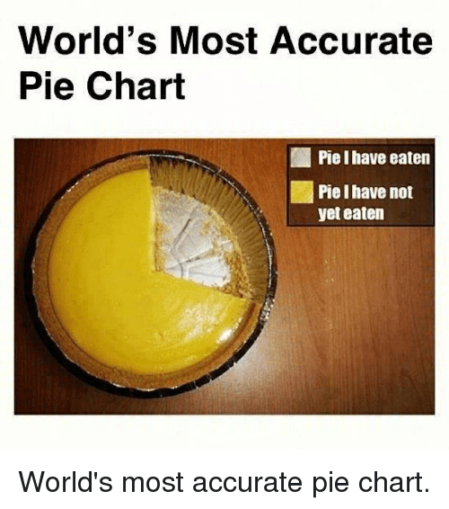 Worlds Most Accurate Pie Chart Pie I Have Eaten Pie I Have Not Yet