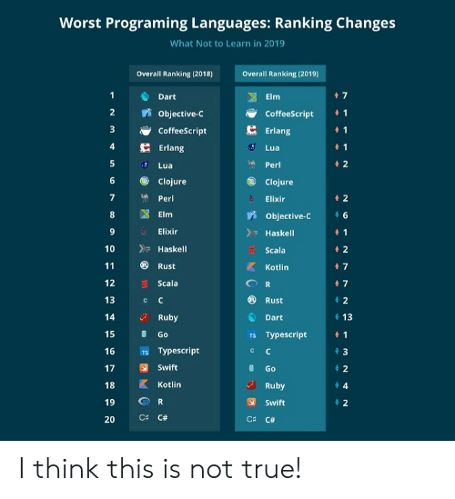 Worst Programing Languages Ranking Changes What Not to Learn in 2019