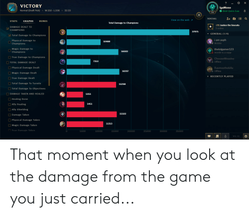 League of Legends, Taken, and The Game: x  VICTORY  IgaMono  O Best Quinn Euw  Normal (Draft Pick)  W:150 - L:206  32:33  X  SOCIAL  View on the web  STATS  GRAPHS  RUNES  Total Damage to Champions  -JTB Justice the biscuits  DAMAGE DEALT TO  3 online  CHAMPIONS  37975  GENERAL (1/4)  Total Damage to Champions  i am yuph  Mobile  Physical Damage to  Champions  10488  Magic Damage to  thelolgamer123  o morde is a supp  16002  Champions  True Damage to Champions  ChooseWeasley  7353  O Offline  TOTAL DAMAGE DEALT  Physical Damage Dealt  Rasmusthekilla  2o Offline  16297  Magic Damage Dealt  RECENTLY PLAYED  True Damage Dealt  Total Damage To Turrets  15298  Total Damage To Objectives  DAMAGE TAKEN AND HEALED  5051  Healing Done  Ally Healing  5451  Ally Shielding  15502  Damage Taken  Physical Damage Taken  11313  Magic Damage Taken  True Damage Taken  20000  5000  10000  15000  30000  35000  V9.12 That moment when you look at the damage from the game you just carried...