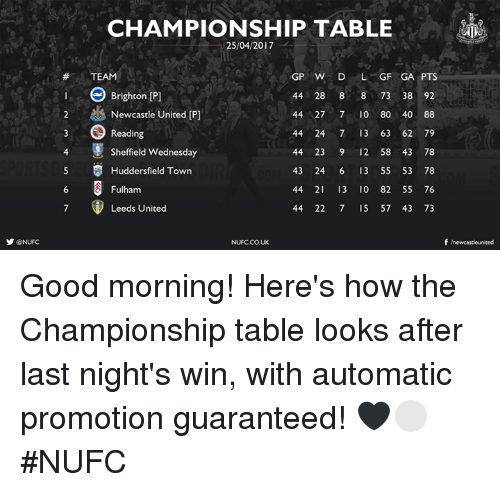 Memes, Good Morning, and Good: y @NUFC  CHAMPIONSHIP TABLE  25/04/2017  GP W D  L GF GA PTS  TEAM  44 28 8  8 73 38 92  Brighton Pl  2 & Newcastle United IP  44 27 7 10 80 40 88  44 24 7 13 63 62 79  Reading  4 Sheffield Wednesday  44 23 9 12 58 43 78  5 S Huddersfield Town  43 24 6 13 55 53 78  44 21 13 0 82 55 76  Fulham  Leeds United  44 22 7 15 57 43 73  f newcastle united  NUFCCOUK Good morning!   Here's how the Championship table looks after last night's win, with automatic promotion guaranteed! 🖤⚪️ #NUFC