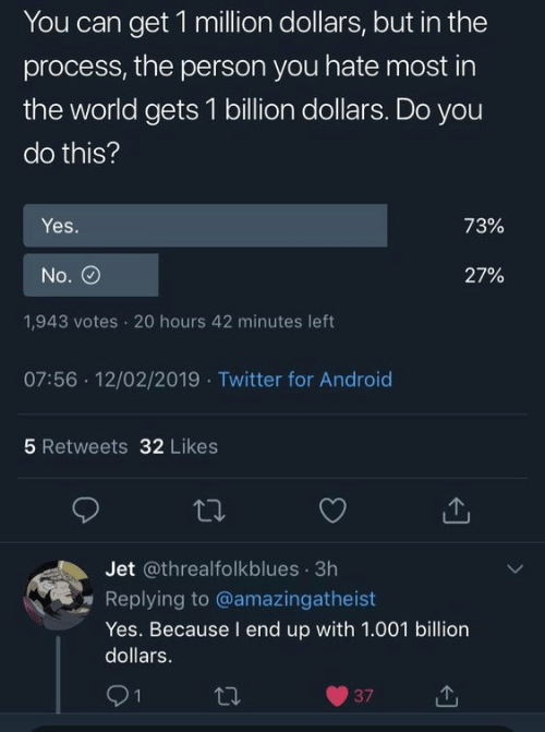 Android, Twitter, and World: You can get 1 million dollars, but in the  process, the person you hate most in  the world gets 1 billion dollars. Do you  do this?  Yes.  73%  No.  27%  1,943 votes 20 hours 42 minutes left  07:56 12/02/2019 Twitter for Android  5 Retweets 32 Likes  Jet @threalfolkblues 3h  Replying to @amazingatheist  Yes. Because I end up with 1.001 billion  dollars.