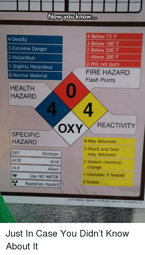 Anaconda, Bailey Jay, and Fire: you know  4-Deadly  3-Extreme Danger  2-Hazardous  1-Slightly Hazardous  0-Normal Material  4-Below 73 F  3-Below 100 F  2-Below 200 F  1-Above 200 F  0-Will not burn  FIRE HAZARD  Flash Points  0  4  HEALTH  HAZARD  4  SPECIFICOXY REACTIVITY  4-May detonate  3-Shock and heat  HAZARD  Oxidizer  Acid  Alkali  WUse NO WATER  Radiation Hazard  OXY  ACID  ALK  change  1-Unstable if heated  0-Stable  may detonate  2-Violent chemical <p>Just In Case You Didn't Know About It</p>